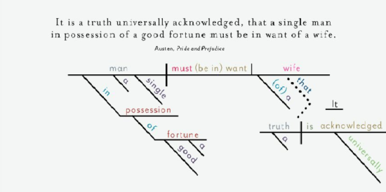 sentence diagram Pride and Prejudice